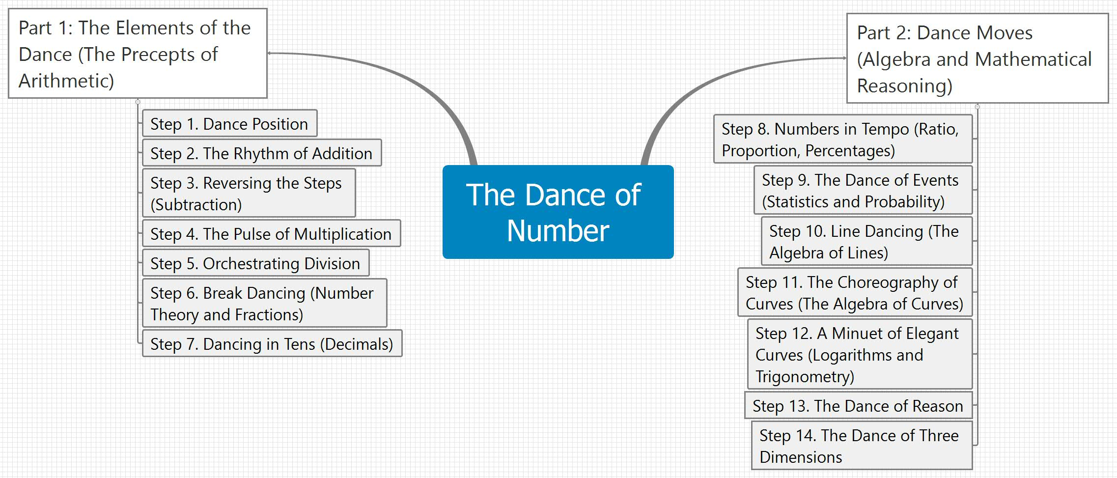 The Dance of Number